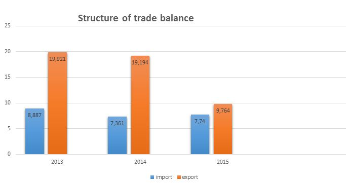 Azerbaijan trade balance structure