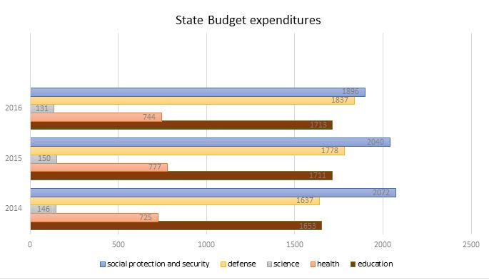 Azerbaijan State Budget expenditures