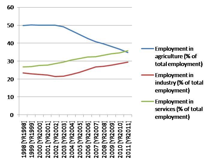 employment shares