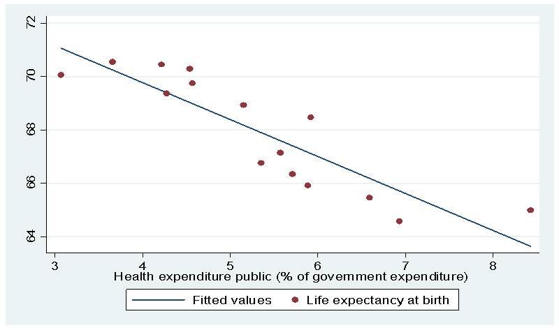 Health expenditure public