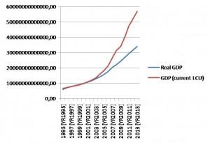 Real and nominal GDP of China