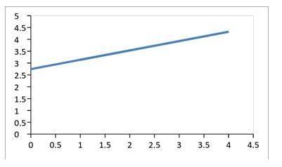 Satisfaction level diagram