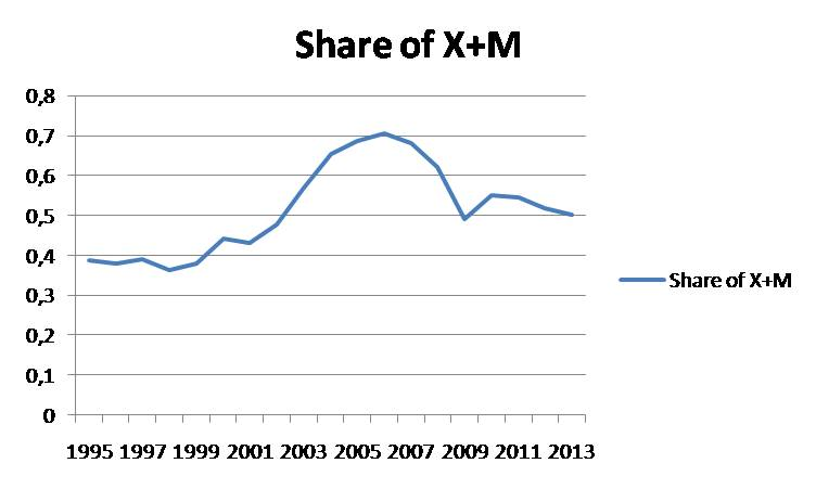 Share of X+M_11