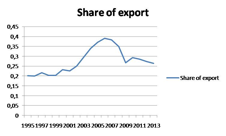 Share of export in GDP in China_7
