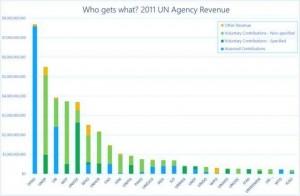 UN Agency Revenue