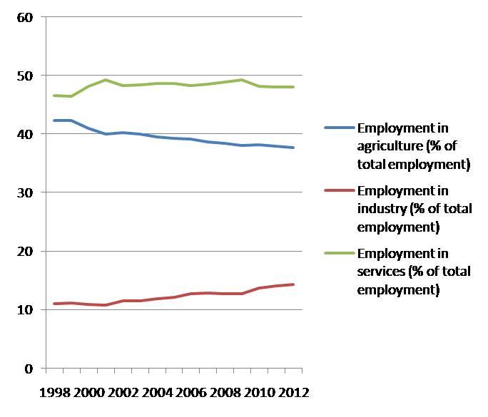 employment shares in Azerbaijan