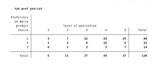 level of patriotism