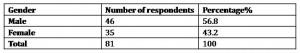respondents