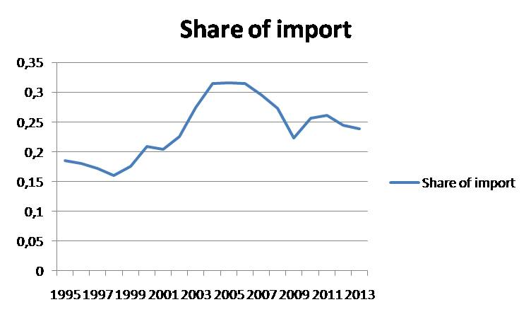 share of import_8