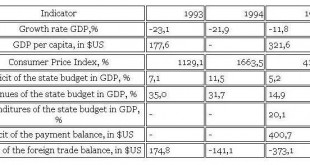 socio-economic indicators of Azerbaijan