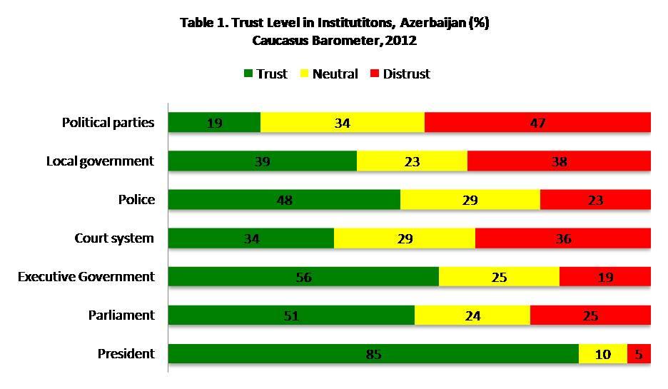 Trust level in Azerbaijan