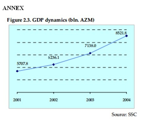 GDP dynamics