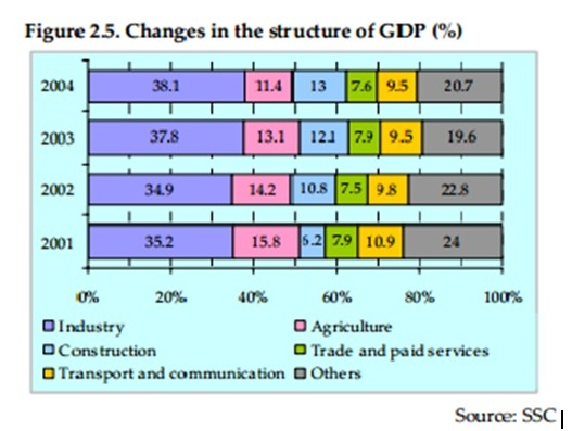 structure of GDP