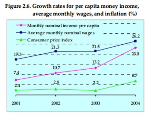 income growth rate
