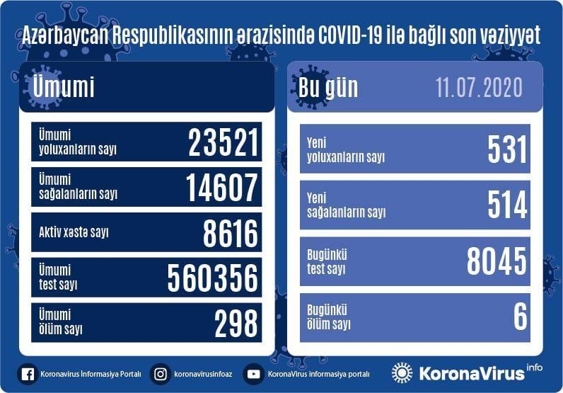 covid-19 Azerbaijan