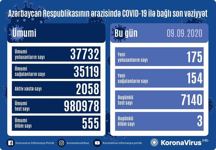 coronavirus in Azerbaijan